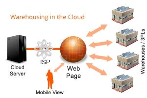 cloud-warehouse-management-software